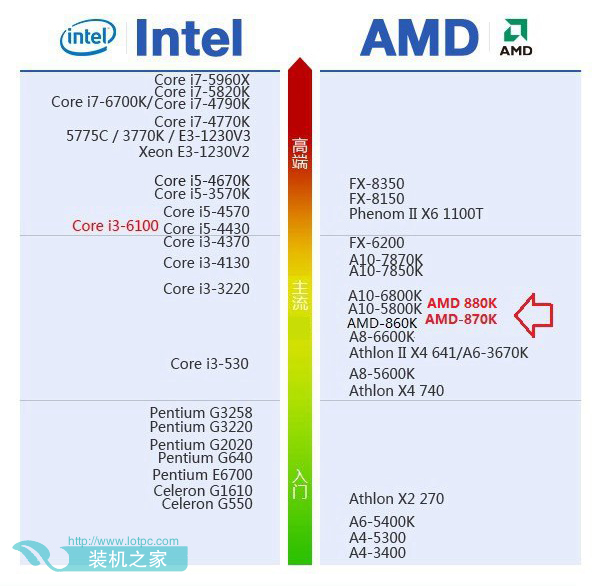 cpu在电脑什么位置_AMD速龙880K搭配什么主板最好 AMD 880K配什么显卡好(2)_电脑配置知识 ...