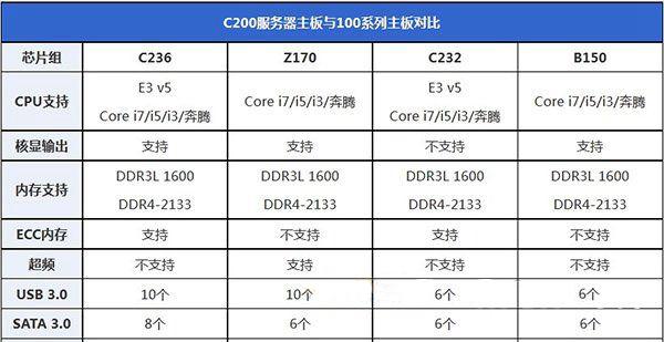 E3 1230 V5配什么主板 E3 1230 v5配什么显卡