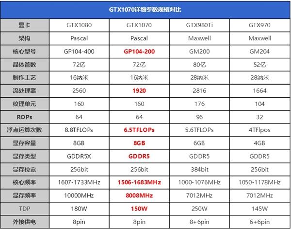 NVIDIA GeForce GTX1070规格参数对比