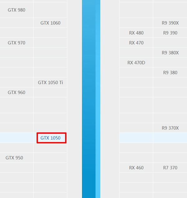 NVIDIA GTX1050性能相当于什么显卡