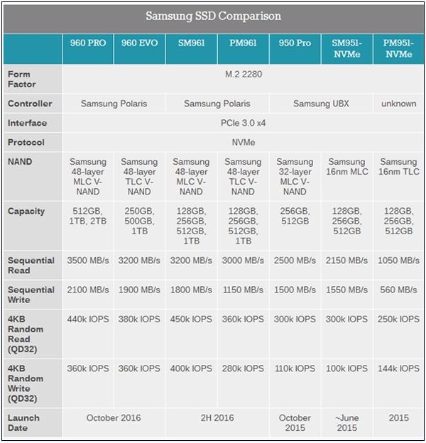 三星最新發布960 PRO/EVO M.2固態硬盤:2.1GB/s全球最快寫入