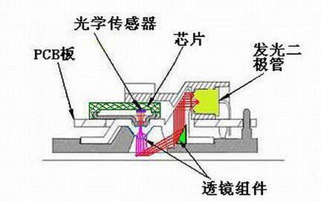 与激光和光电鼠标不同,蓝影引擎有什么不同?