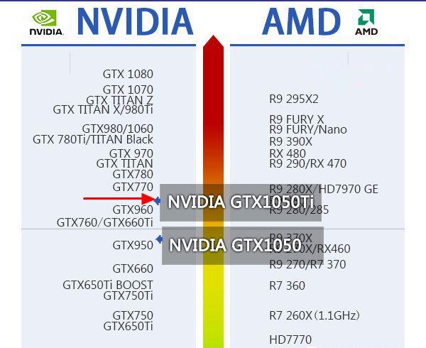 GTX1050Ti显卡搭配什么主板好  GTX1050Ti显卡搭配什么CPU好?