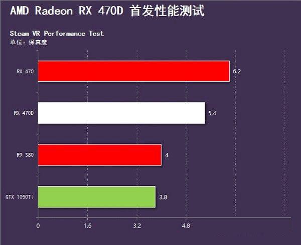 RX 470D与RX 470哪个好 RX470D和RX470有什么区别