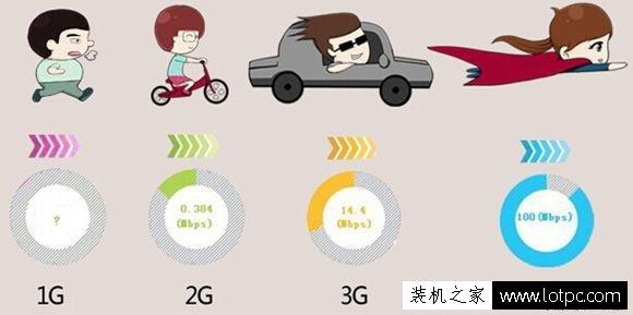 """手机1G、2G、3G、4G网络有什么区别?"""""""