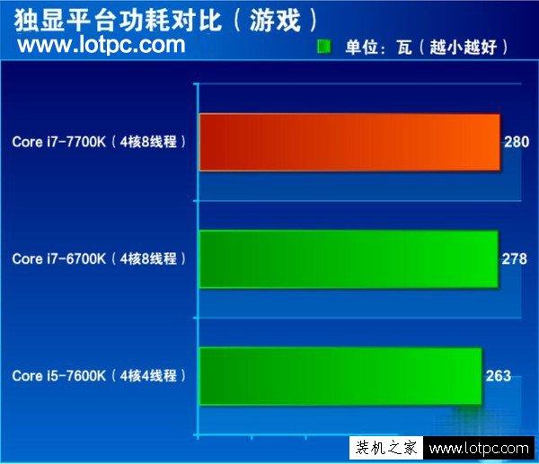 i7-7700k和i7-6700k性能差距多大?第七代酷睿i7 7700k性能评测