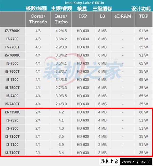 intel酷睿i3 7350K/i3 7320/i3 7300/i3 7100配什么主板好?-www.lotpc.com