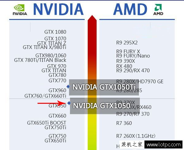 GTX1050配什么CPU好 GTX1050配什么主板适合