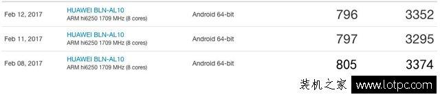 手机处理器大比拼:高通625和麒麟655哪个好?