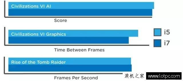 攒机心得:CPU是选i5还是i7呢?