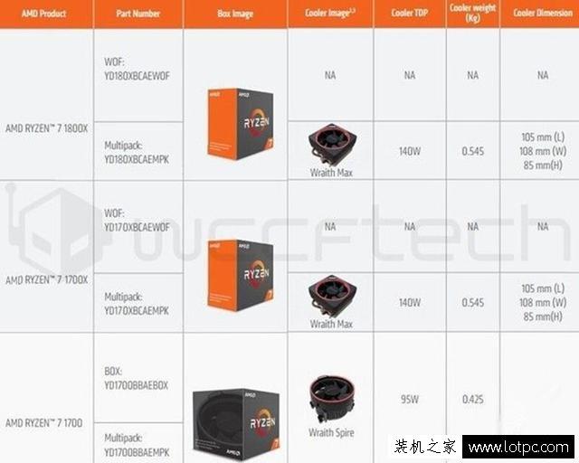 AMD Ryzen原装散热器出炉!AMD Ryzen散热器曝光