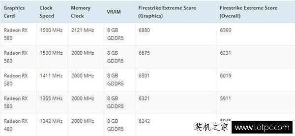 AMD Radeon RX500系显卡性能曝光:当之无愧的马甲卡