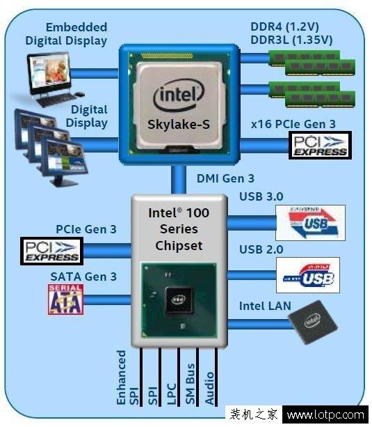 DDR4和DDR3内存有什么不同?带你看内存升级的变化