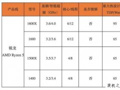 AMD Ryzen5 1500x评测:锐龙 R5 1500x对比酷睿i5性能测试