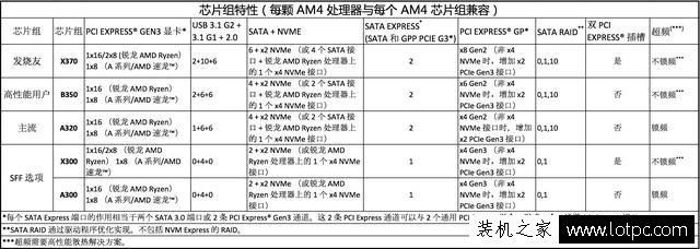 AMD Ryzen锐龙处理器配什么主板?AMD 锐龙Ryzen CPU搭配主板技巧
