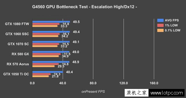 奔腾G4560搭配显卡技巧:intel奔腾G4560搭配什么显卡比较好?