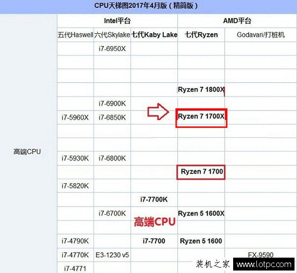 AMD 锐龙 Ryzen7 1700X配什么显卡最为均衡合理?