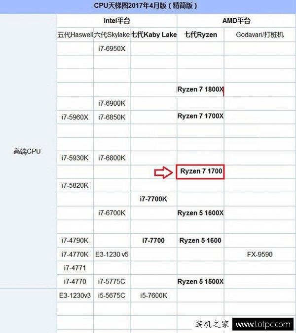AMD R7 1700配什么显卡好?AMD Ryzen7 1700处理器搭配的显卡推荐