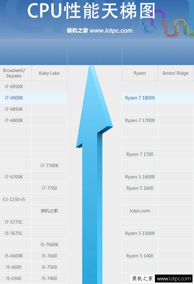 AMD锐龙R7 1800X配什么显卡好?AMD Ryzen7 1800X搭配的独显推荐