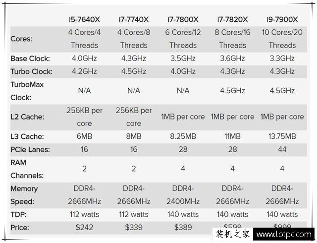 即将发布!英特尔全新处理器 Kaby Lake-X和Skylake-X强势来袭