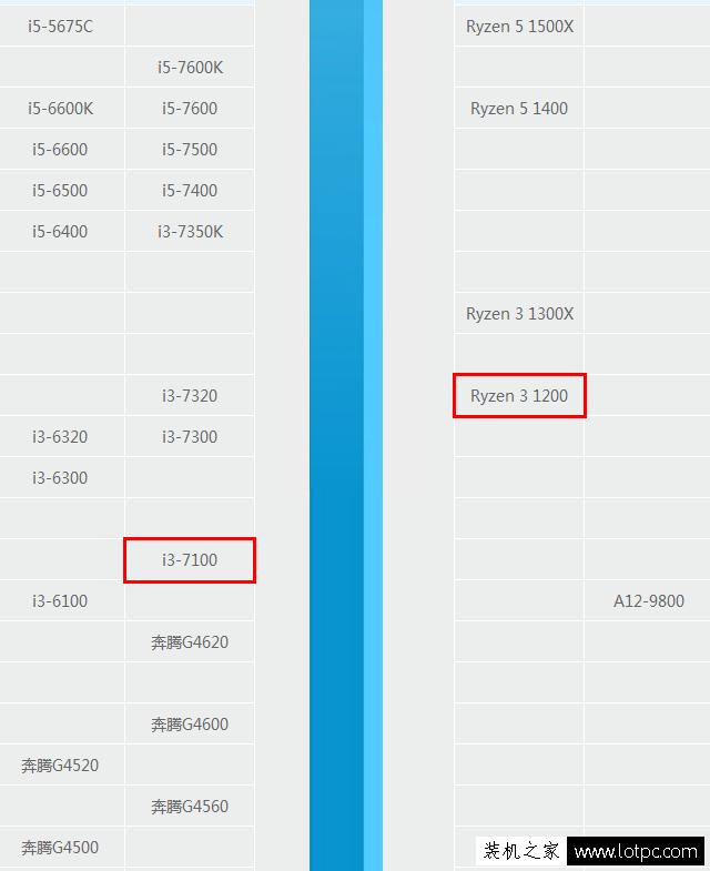 R3 1200和i3 7100哪个好?锐龙Ryzen3-1200与酷睿i3-7100区别对比