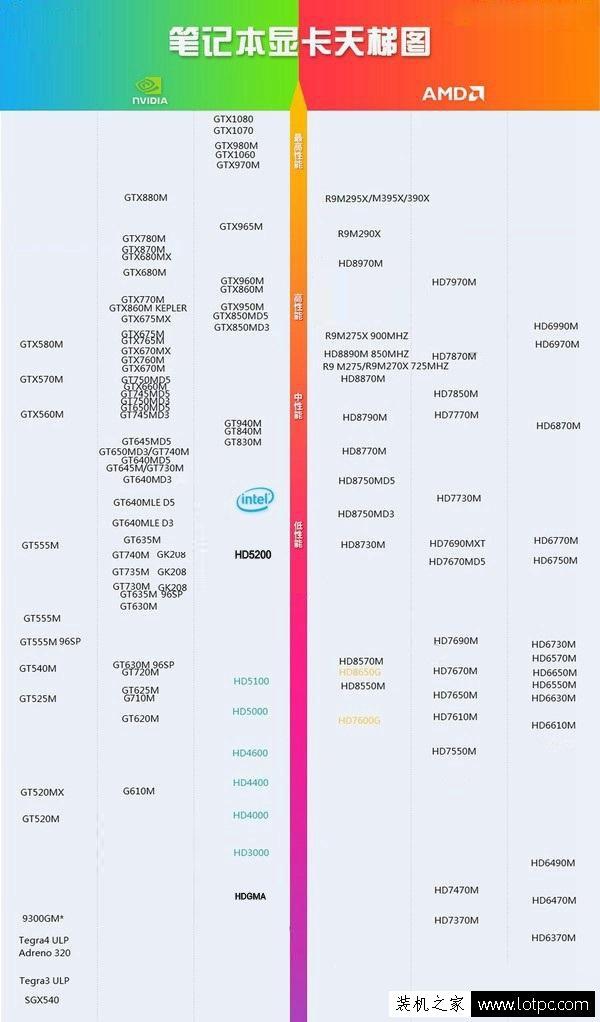笔记本显卡排行榜 笔记本显卡天梯图2017年10月-11月版本