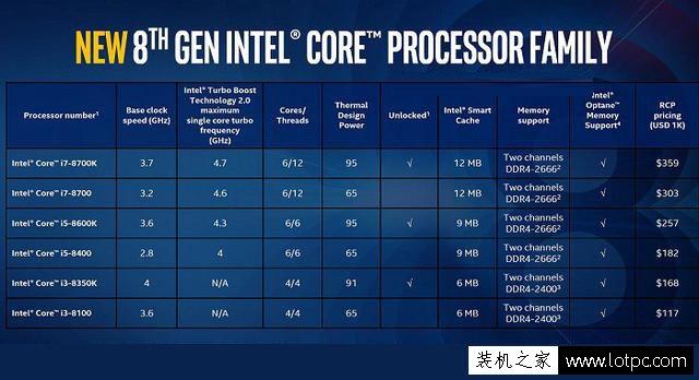 UHD630相当于什么显卡?HD630和UHD630核显区别大吗?