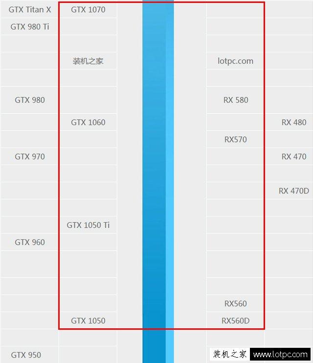 intel八代酷睿i5 8400、i5 8500、i5 8600、i5 8600K配什么显卡好?