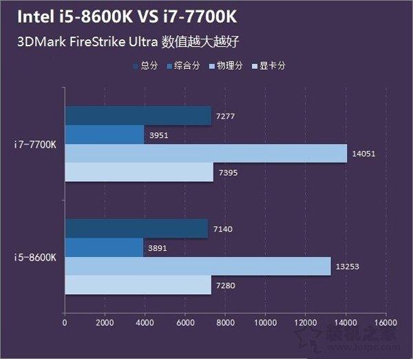 i5 8600K和i7 7700K哪个好?i5-8600K和i7-7700K区别及性能对比评测