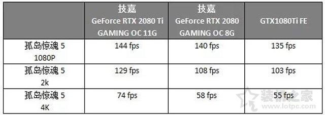 RTX2080和RTX2080Ti對比GTX1080Ti顯卡性能評測