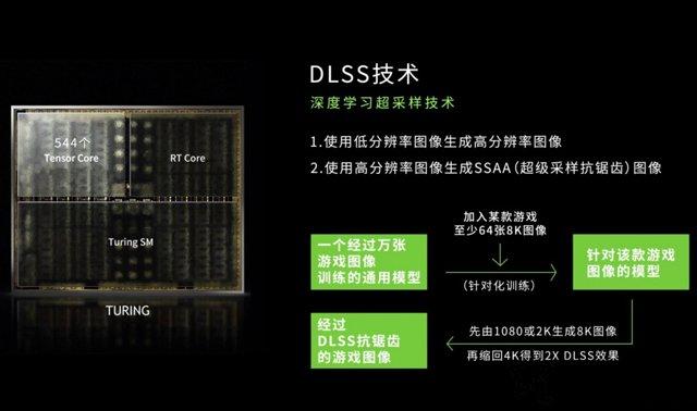 新显卡DLSS技术是什么意思?关于RTX显卡的DLSS技术知识科普