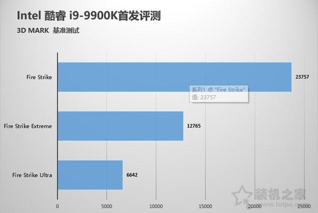 intel酷睿i9-9900K性能對比測試評測 堪稱最強游戲CPU