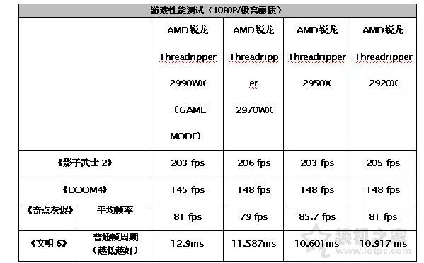 AMD銳龍Threadripper 2920X/2970WX評測 第二代線程撕裂者!