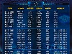 CPU和主板怎么搭配?intel七代/八代/九代处理器和主板搭配对照表