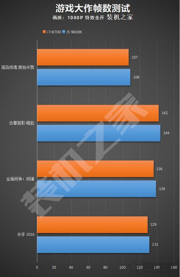 i5-9600K和i7-8700游戏性能测试