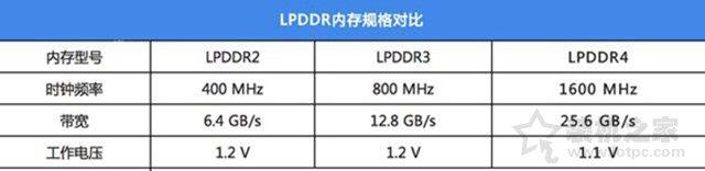LPDDR3是什么意思?LPDDR2、LPDDR3和LPDDR4的区别对比