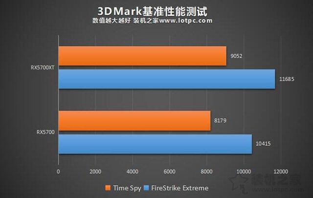 RX5700和RX5700XT性能差距大吗?RX5700和RX5700XT区别对比评测
