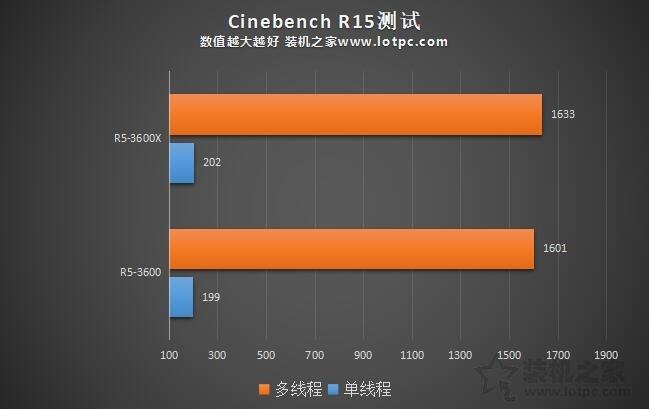 R5 3600和R5 3600X性能差距大吗?Ryzen5 3600和3600X区别对比评测