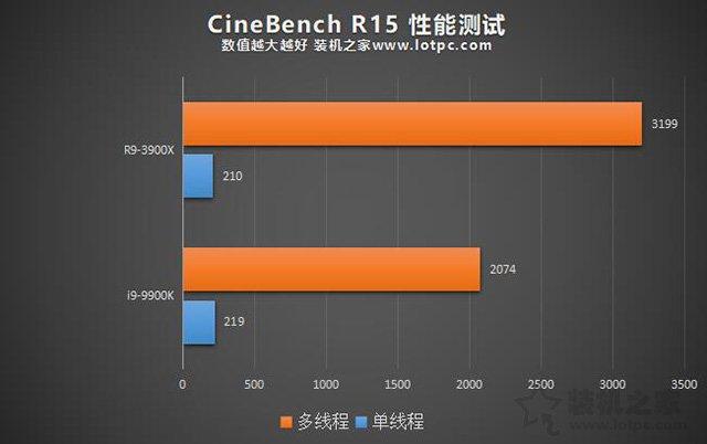 i9 9900K和R9 3900X哪个好?i99900K对比R93900X性能差距评测