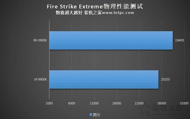 i9 9900K和R9 3900X哪个好?i9-9900K对比R9-3900X性能差距评测