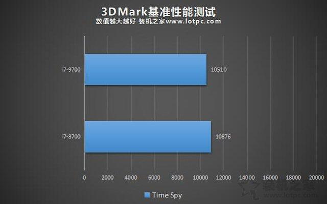 i7-9700和i7-8700性能差距有多大?i7-9700和i7-8700区别对比评测
