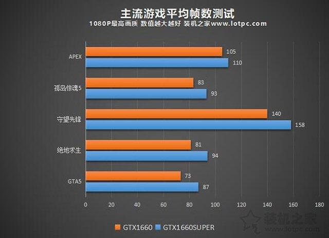 GTX1660和1660Super区别对比评测