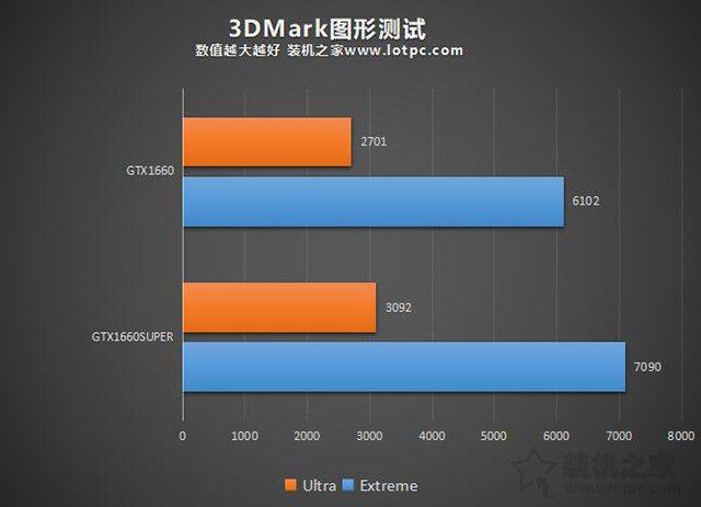 GTX1660Super和1660性能差距大吗?