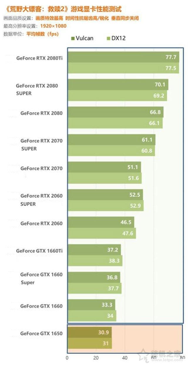 1080P高画质畅玩荒野大镖客2 i7-9700F独显组装电脑配置清单推荐