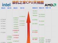 CPU怎么对比性能好坏?2020年1月-2月CPU天梯图性能排行榜