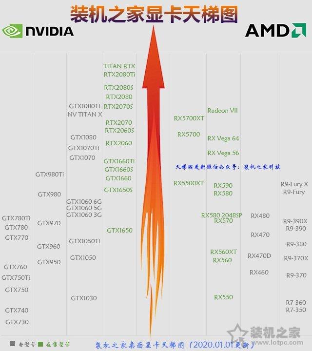 2020年1月从入门到高端的组装电脑主机配置推荐+装机市场行情分析