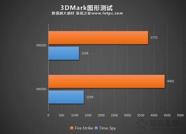 MX350显卡等于GTX1050级别?笔记本MX350对比MX250独显性能简评