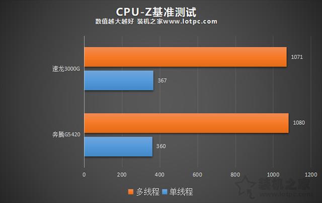 速龙3000G怎么样?AMD速龙3000G和200GE以及奔腾G5420对比性能评测