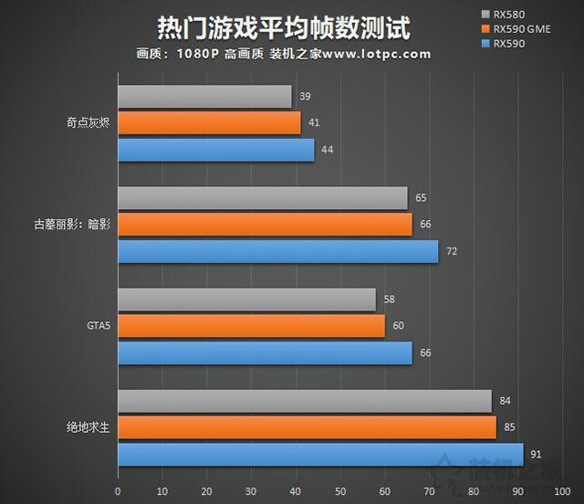 RX590 GME和RX590性能差多少?RX580/RX590GME和RX590区别对比评测