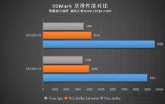 GTX1650显存从GDDR5升级GDDR6性能提升有多大?性能对比评测